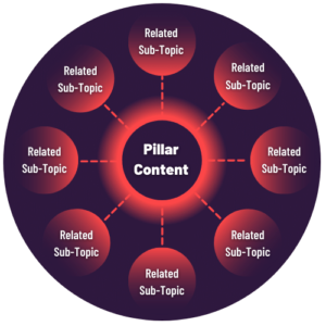 Example of a topic cluster for How to create a topic cluster in 6 steps