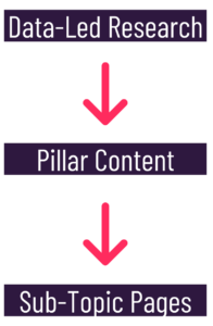 Data-led research to pillar content to sub-topic pages