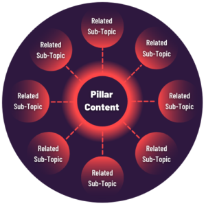 A central circle stating 'pillar content' surrounded by smaller, linked circles stating 'related sub-topic' representing topic clusters as a Digital Content Strategy